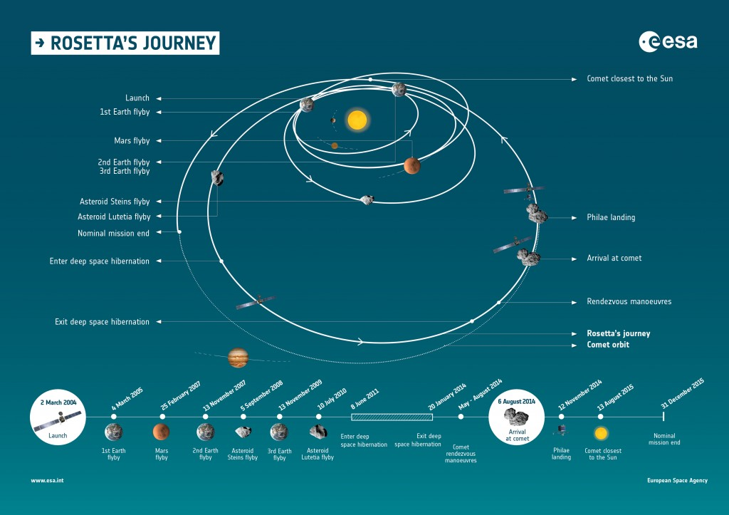 Rosetta Mission_Rosetta's journey and timeline through space in ESA info graphic.